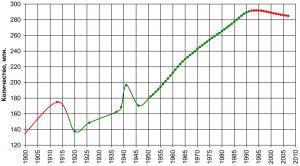 Количество жителей СССР согласно переписи населения